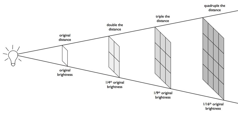 Brightness/distance relationship, with flux falling off as the inverse distance squared.