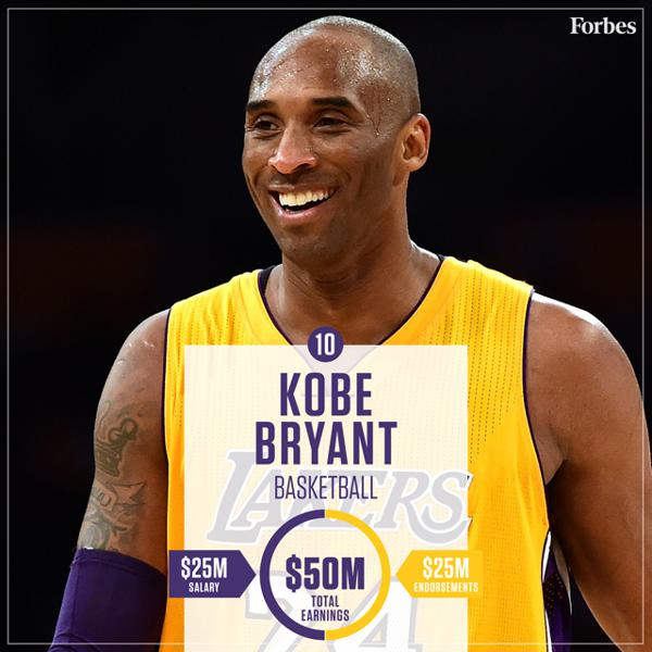 11 Things You Might Not Know About Athlete Salaries