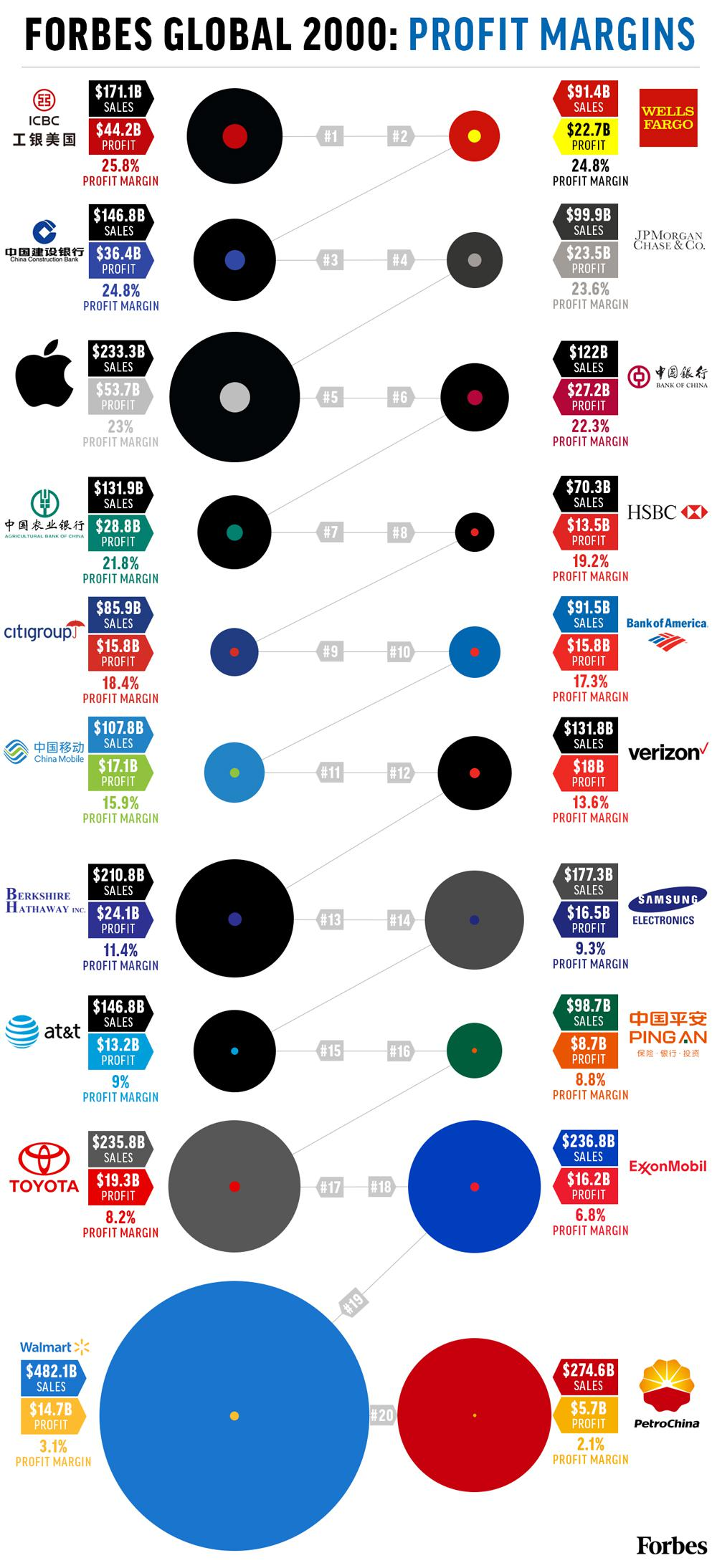 Ranking The Top 20 Global 2000 Companies By Profitability