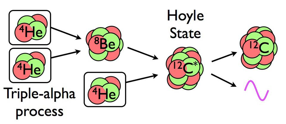 The triple-alpha process, which occurs in stars, produces carbon and heavier elements.