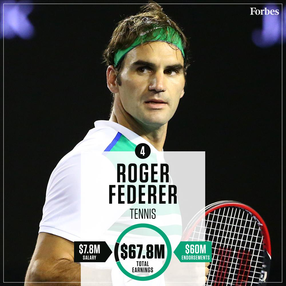 e975b18183387 The Top 25 Highest-Paid Athletes Of 2016