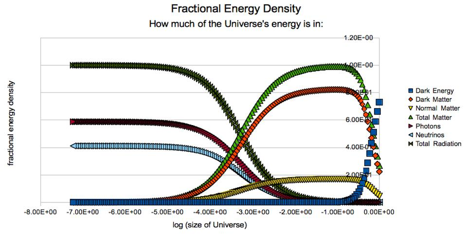 The different energy components in the Universe at different times.