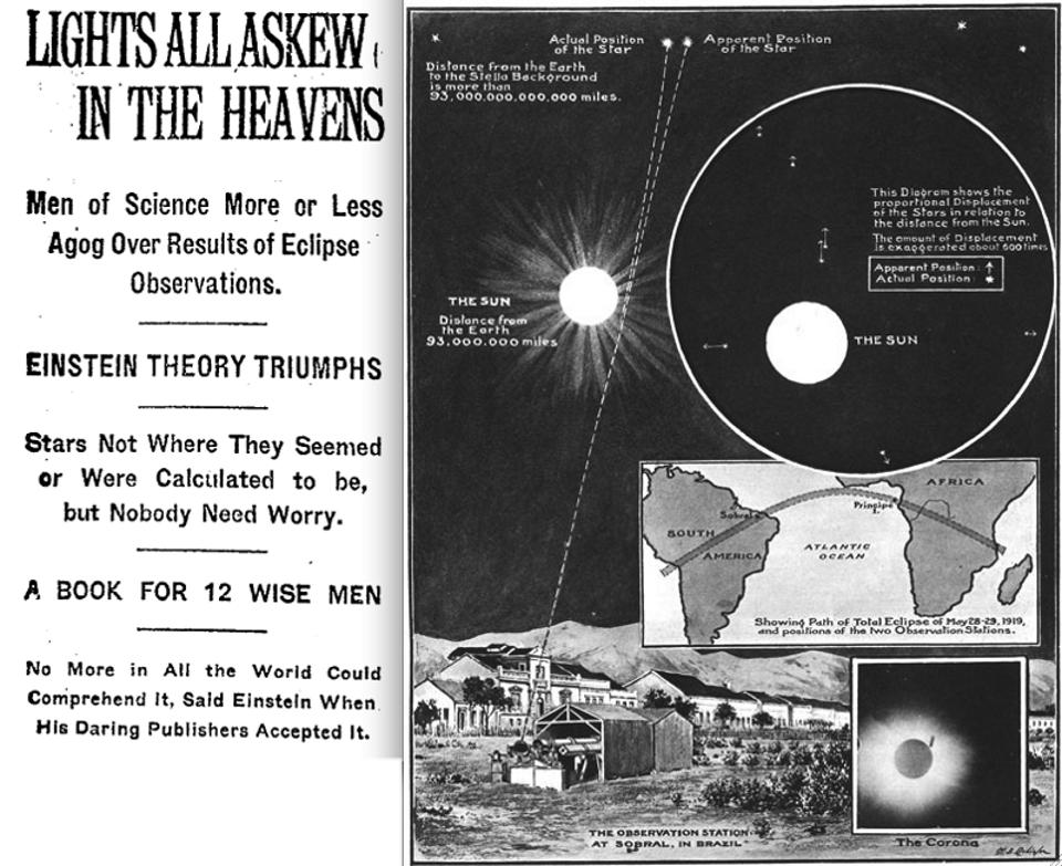In 1919, a total solar eclipse occurred, enabling scientists to test General Relativity.