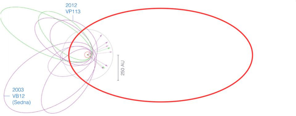 The orbits of the selected TNOs by Batygin and Brown, along with the proposed Planet Nine.