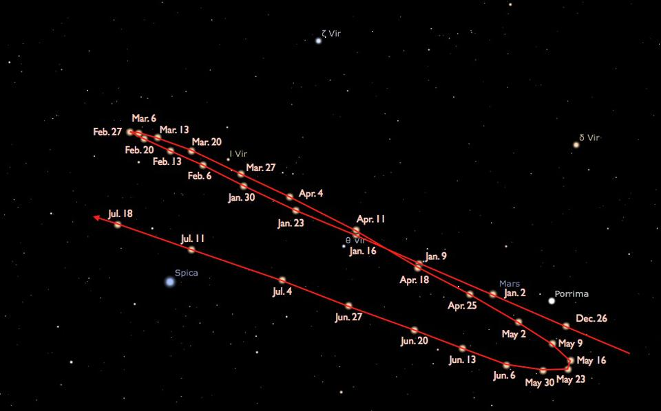 The retrograde motion of Mars relative to the background stars from March to May, 2014.