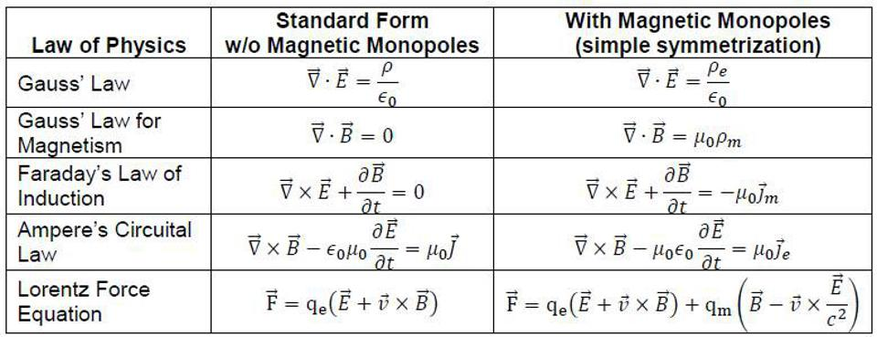 Maxwell's equations with magnetic monopoles (right) don't correspond to reality.