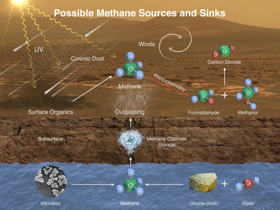 Mars Curiosity rover detecting Methane vents on Mars.