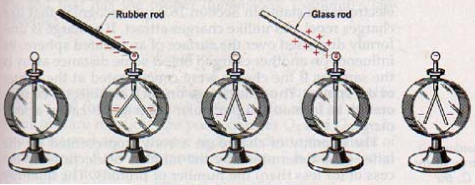 The electric charge on an electroscope, and how the metal foil leaves inside respond.
