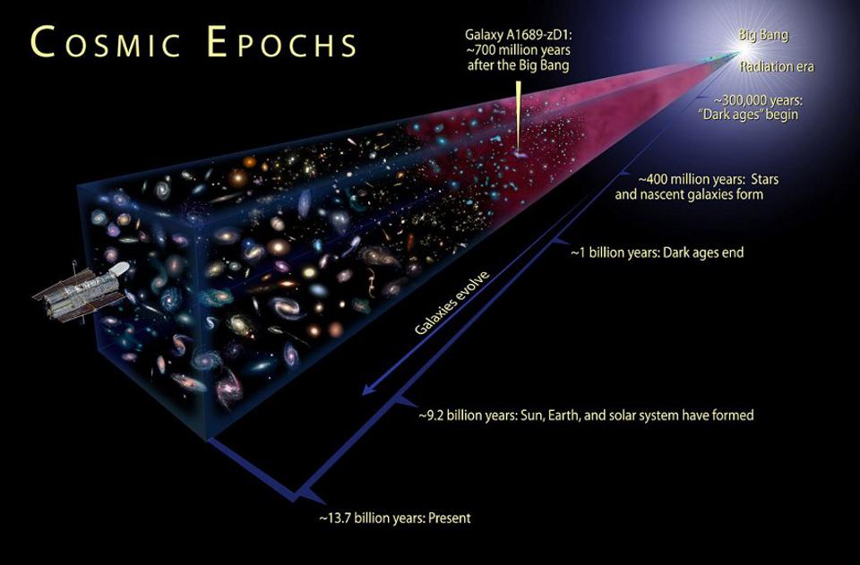 Looking back a variety of distances corresponds to a variety of times since the Big Bang.
