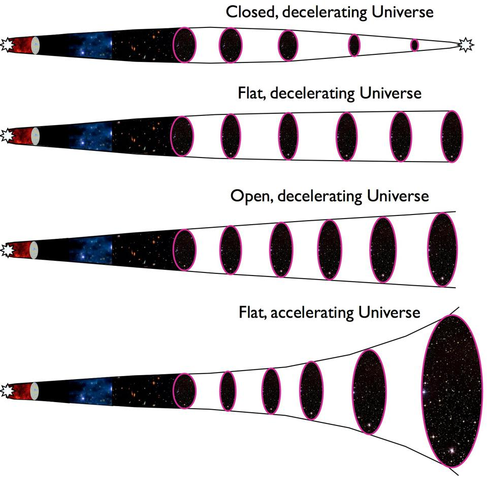 Four possible fates for the Universe, with the dark energy-supported model at bottom.
