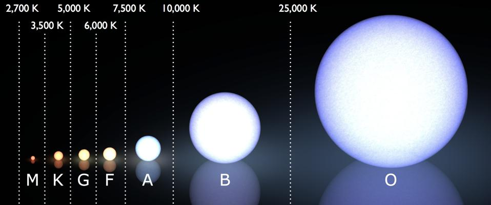 The (modern) Morgan–Keenan spectral classification system, with temperatures shown.