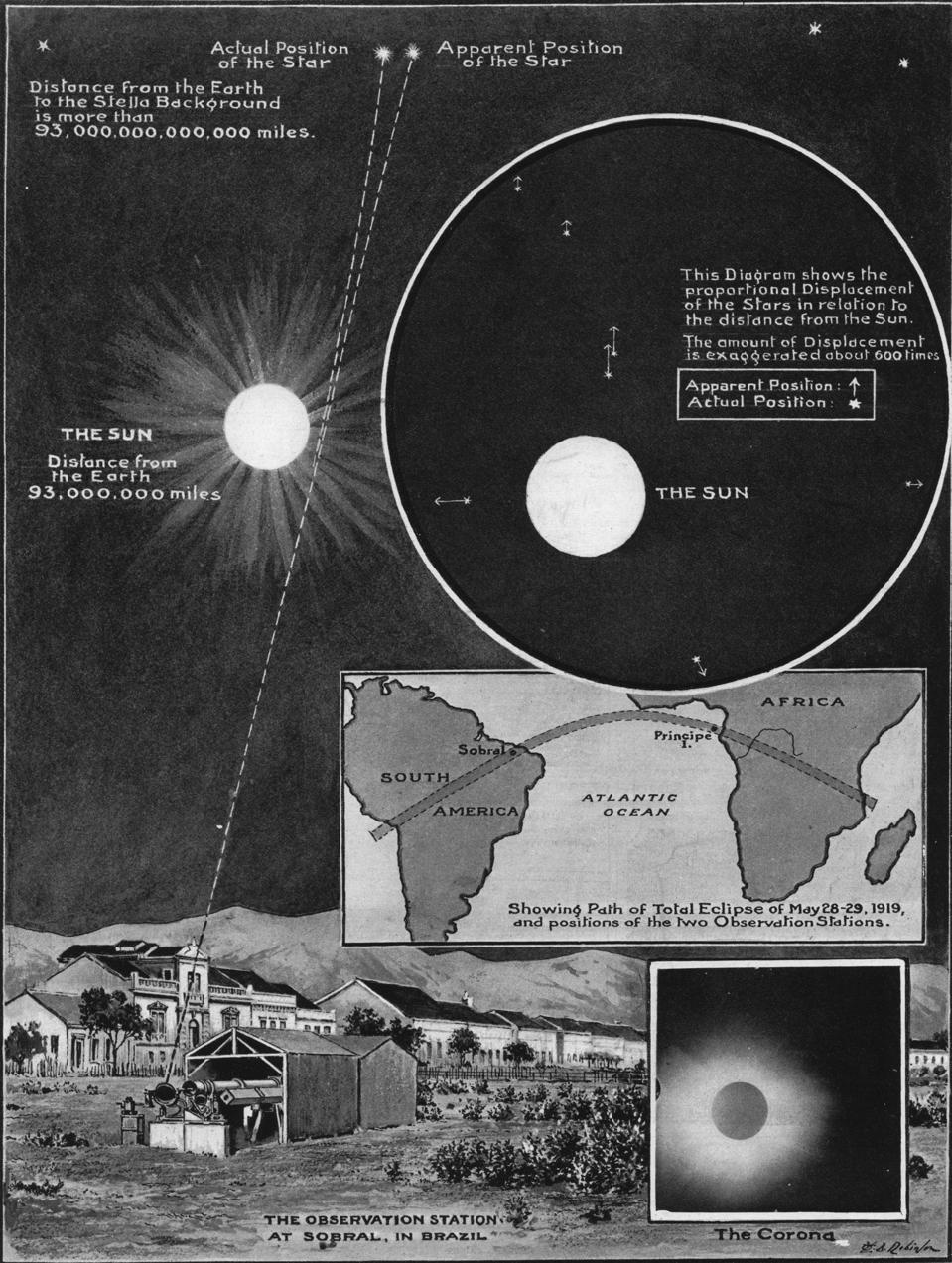 The results of the 1919 Eddington expedition, verifying Einstein's General Relativity.