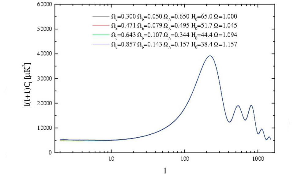Four different cosmologies lead to the same fluctuation patterns in the CMB.