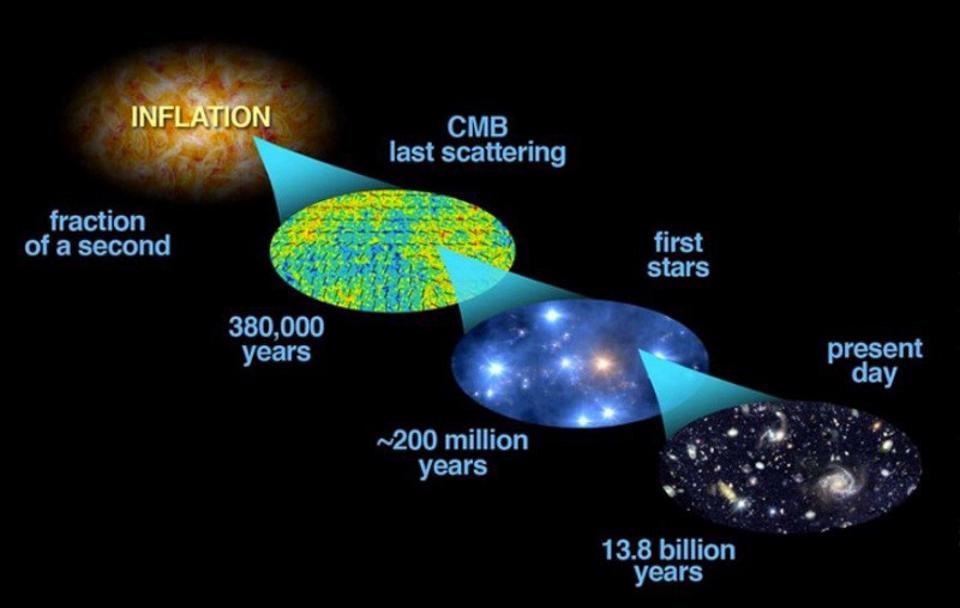 Inflation set up the hot Big Bang and gave rise to the observable Universe we can access.