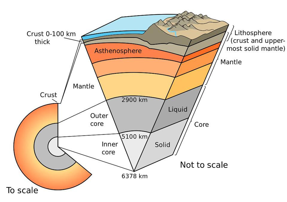 The Earth's crust is thinnest over the ocean and thickest over mountains and plateaus.