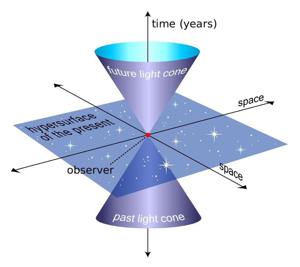 An example of a light cone in Minkowski (flat, uncurved) space.