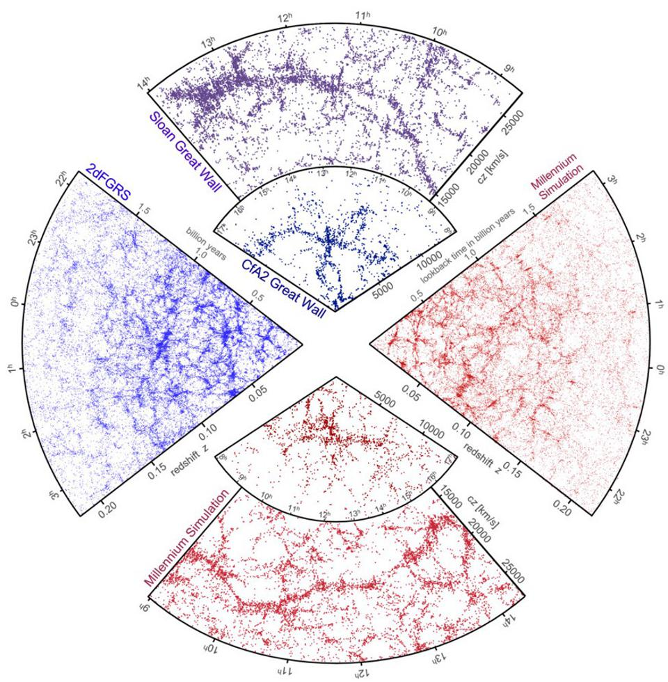 Simulations and galaxy maps of the Universe, producing the same large-scale features.