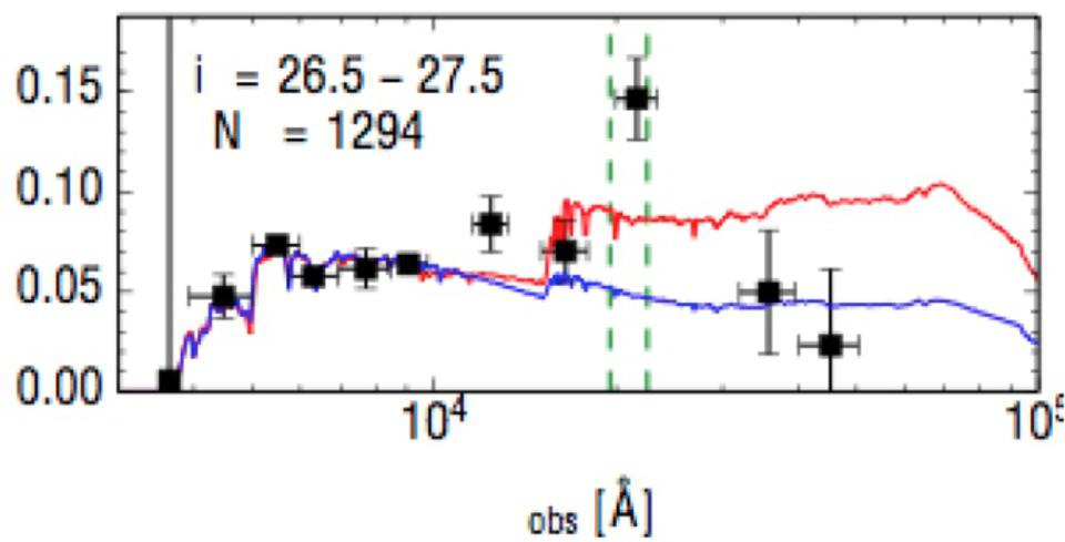 The strong green emission line (highest point) as shown in a sample of over 1,000 galaxies