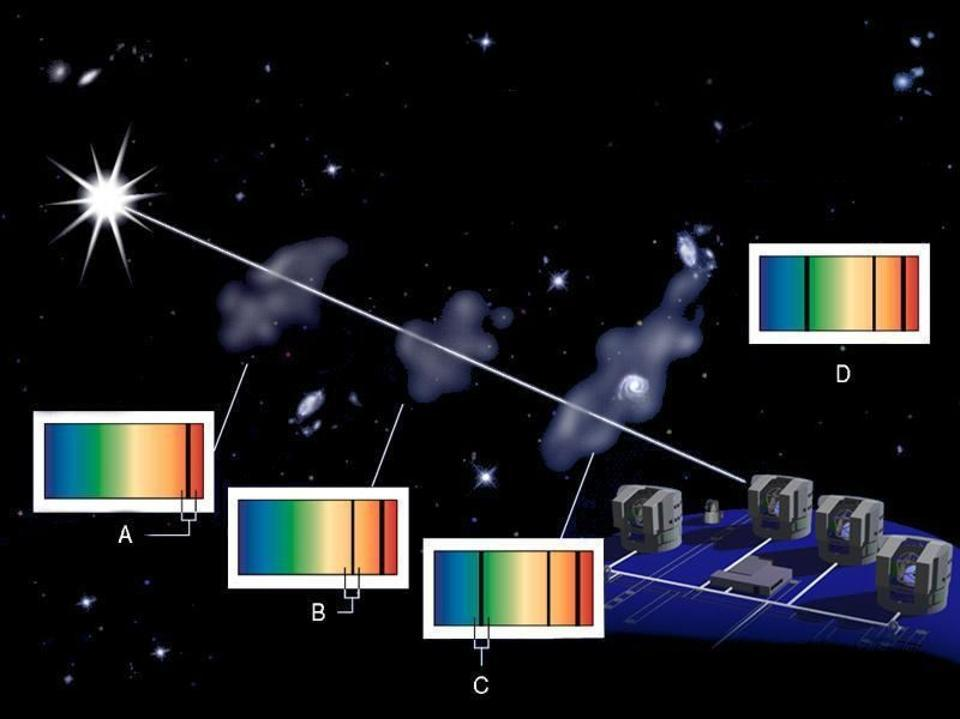 Technique for measuring the abundances of cosmic gas clouds: through absorption lines.