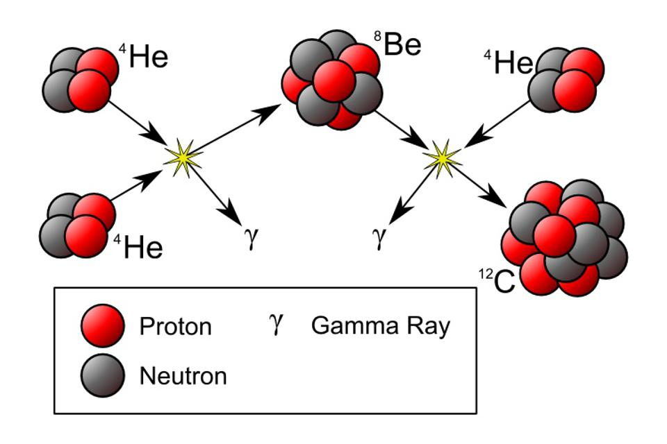 The triple-alpha process and the excited Hoyle State that forms the Universe's carbon.
