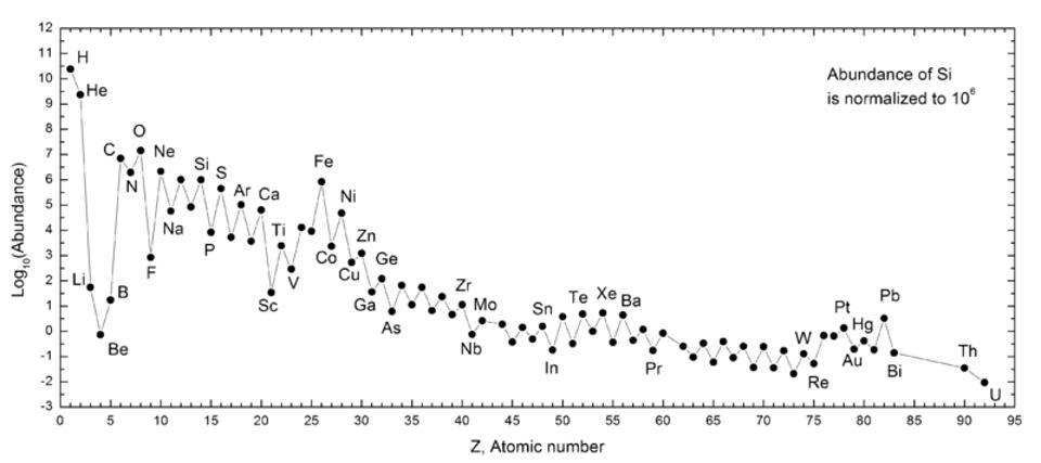The abundances of the elements in the Universe today, as measured for our Solar System.