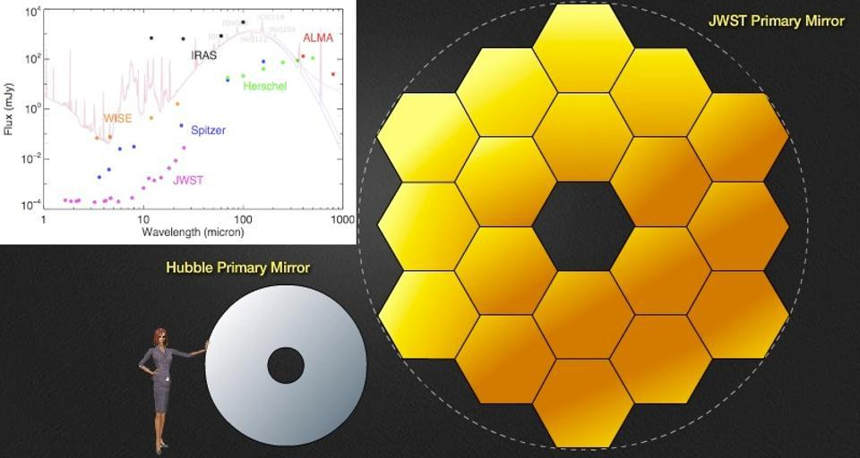 The James Webb Space Telescope vs. Hubble in size and sensitivity.