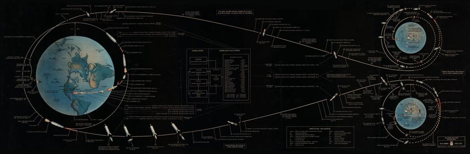 The Apollo mission trajectories, made possible by the Moon's close proximity to us.