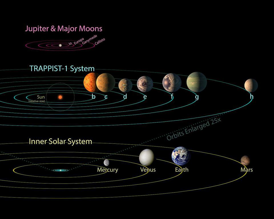 TRAPPIST-1 system compared to the inner solar system planets and the moons of Jupiter.