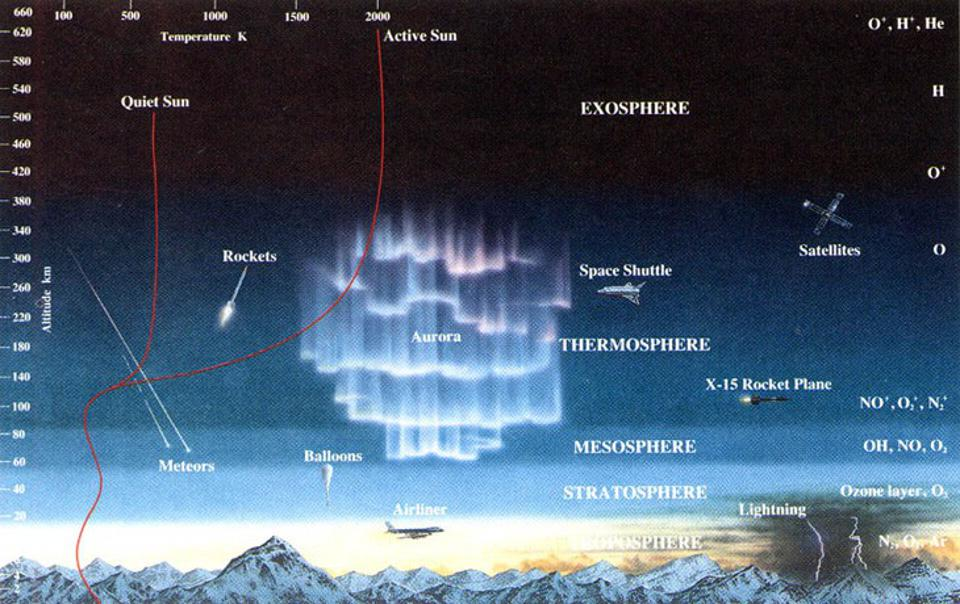 Earth's atmosphere as a function of layers, altitude, and composition.