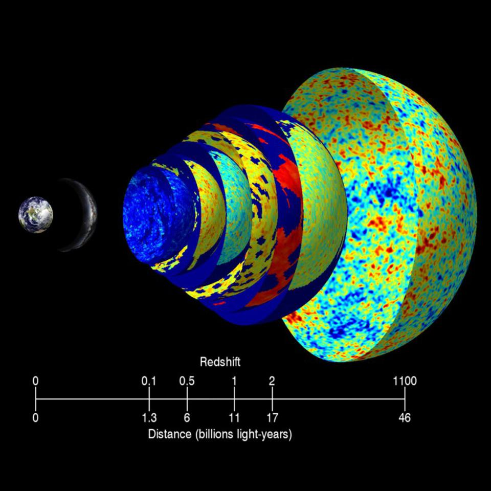 The cosmic microwave background appears very different in energy at different redshifts.