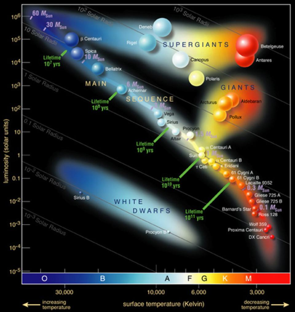 The color-magnitude diagram of notable stars.