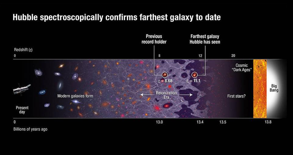 The line-of-sight to the most distant galaxy ever discovered: GN-z11.
