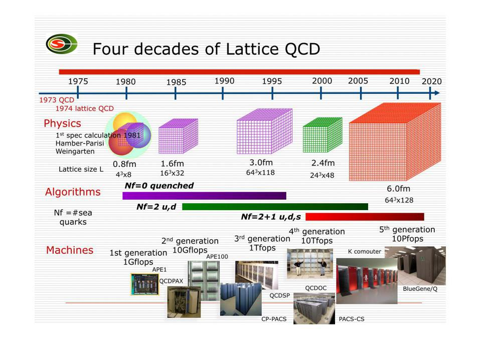 Improvement and evolution of the capabilities of Lattice QCD.