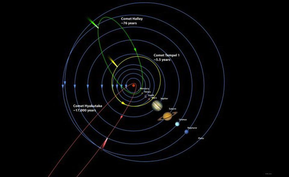 The orbits of planets, comets, and more are governed by the law of universal gravitation.