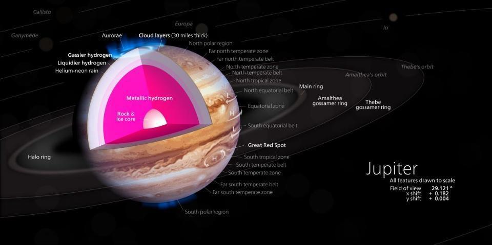A cutaway of Jupiter's interior.