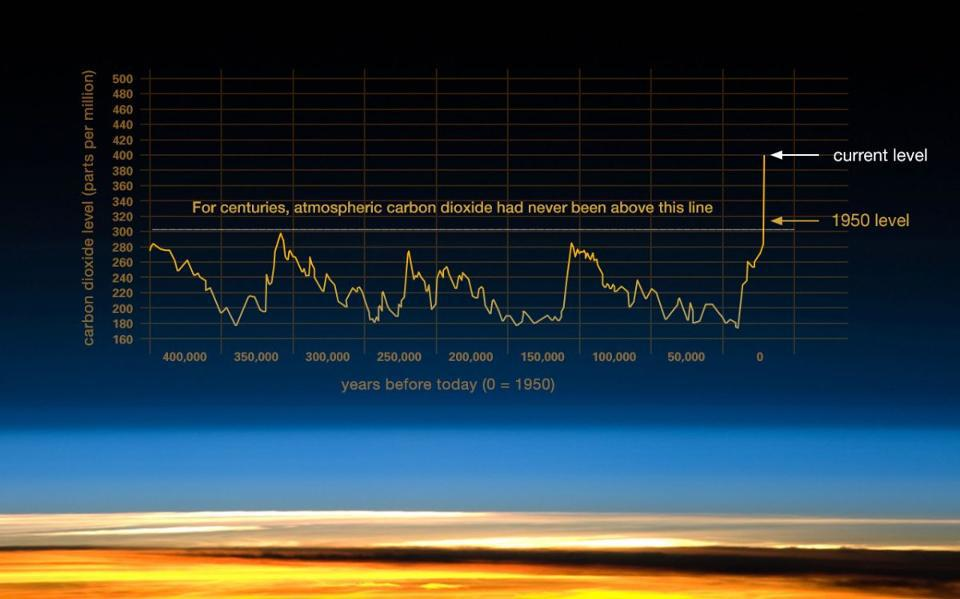 Concentration of CO2 in the atmosphere over the past few hundred thousand years.