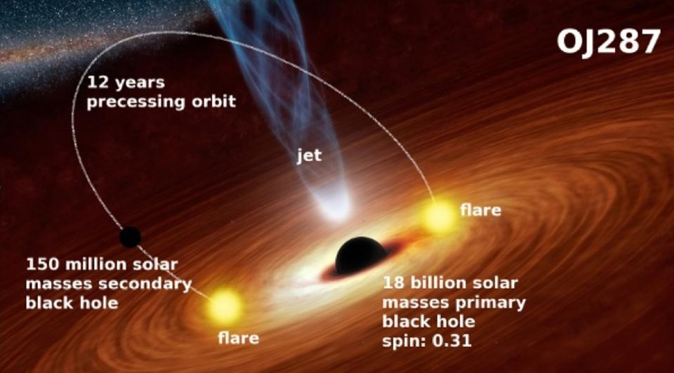 The most massive black hole binary signal ever seen: OJ 287.