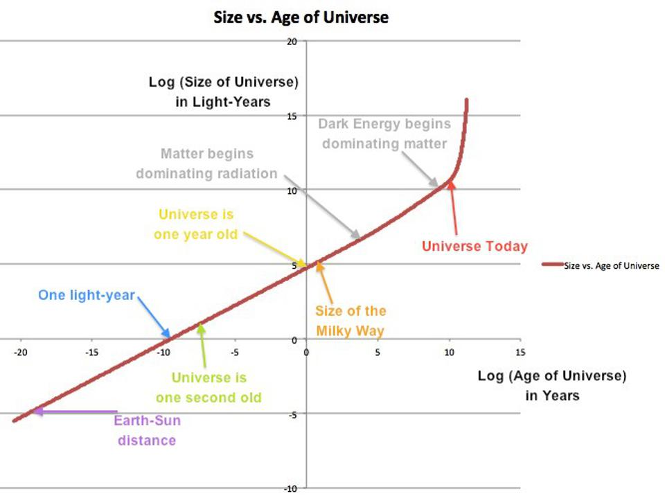A graph of the size/scale of the observable Universe vs. the passage of cosmic time.