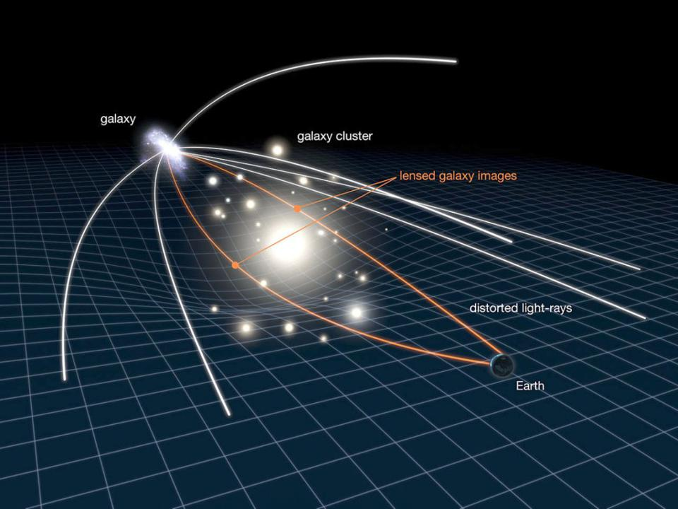 An illustration of gravitational lensing with background light bent by foreground masses.