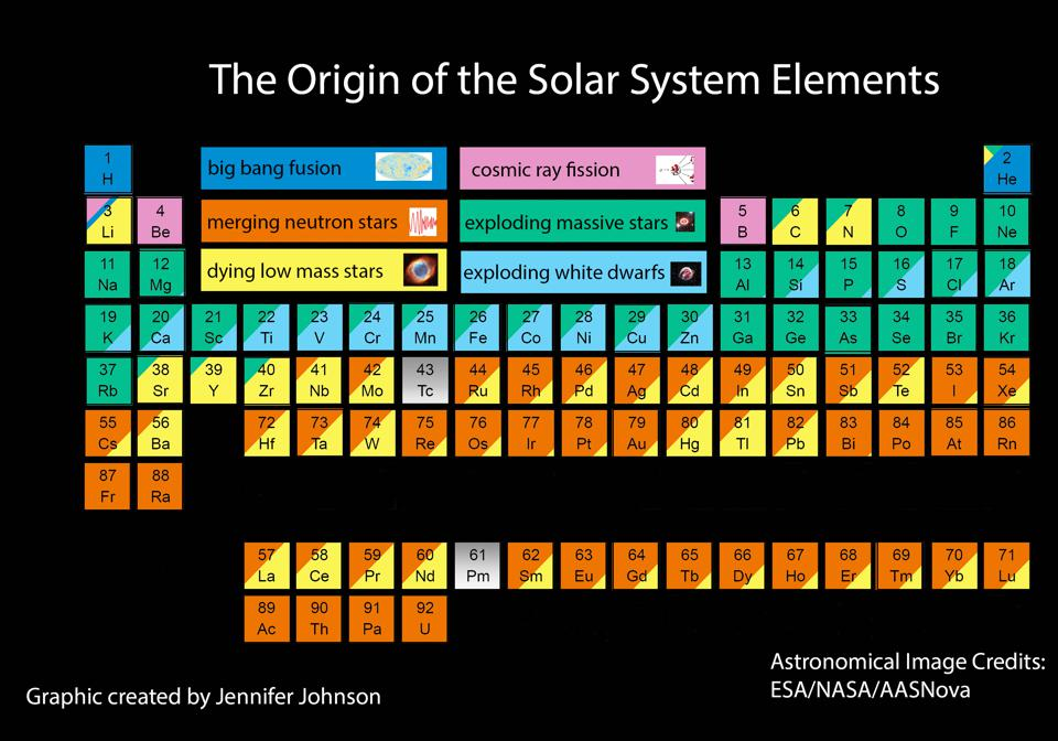 The most current, up-to-date image showing the primary origin of the elements.