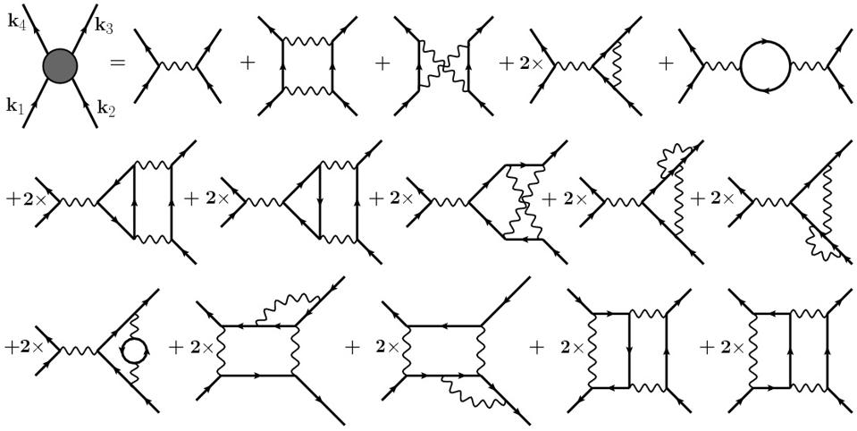 Feynman diagrams modeling the interactions between incoming and outgoing particles.