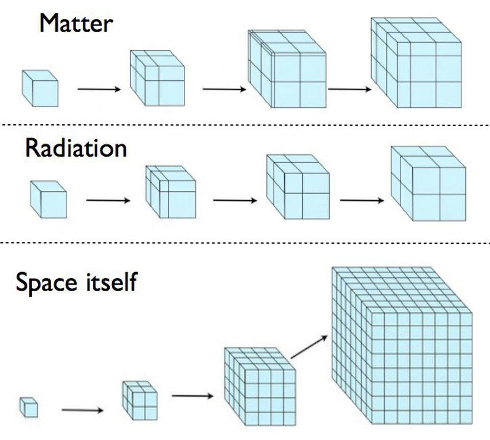 An illustration of how space expands in a Universe filled with different forms of energy.