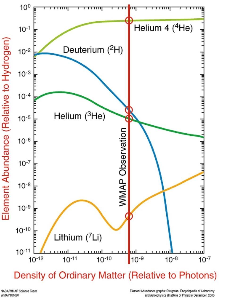 The abundances of helium, deuterium, helium-3 and lithium-7 from Big Bang Nucleosynthesis.
