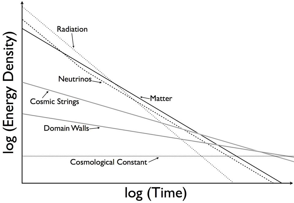 Various components of and contributors to the Universe's energy density over cosmic time.