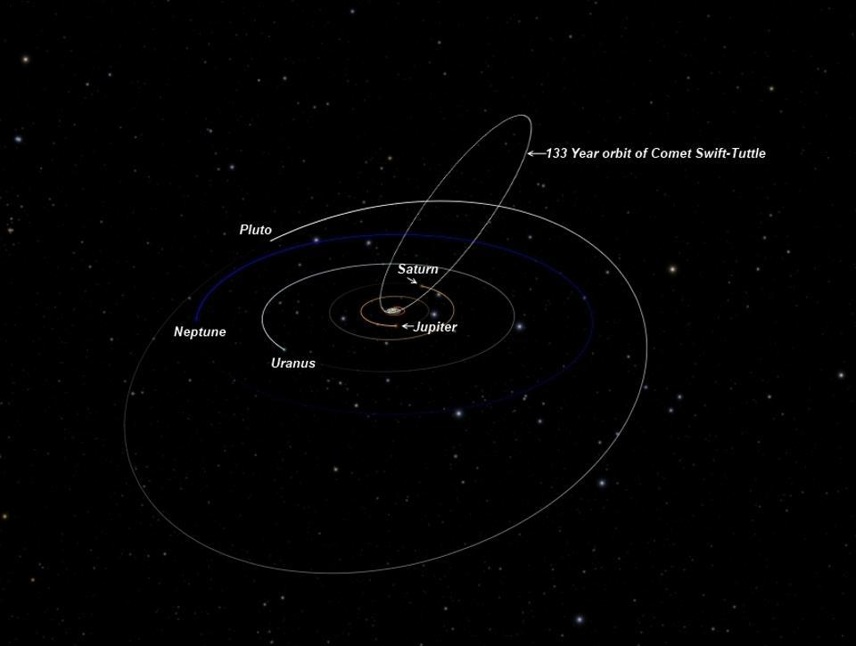 The orbital path of Comet Swift-Tuttle, which has a chance of impacting Earth in 4479.