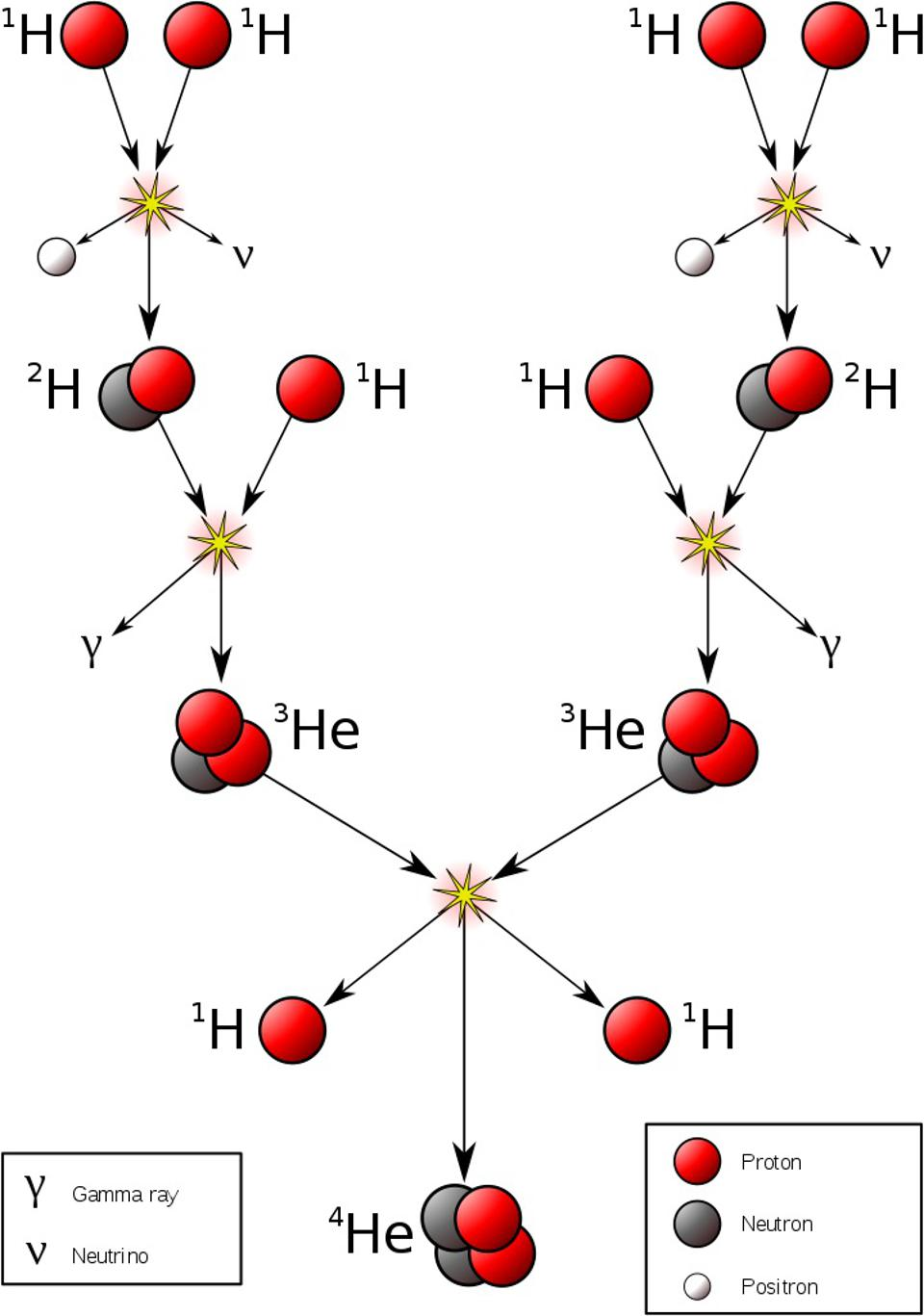 The most straightforward and lowest-energy version of the proton-proton chain.