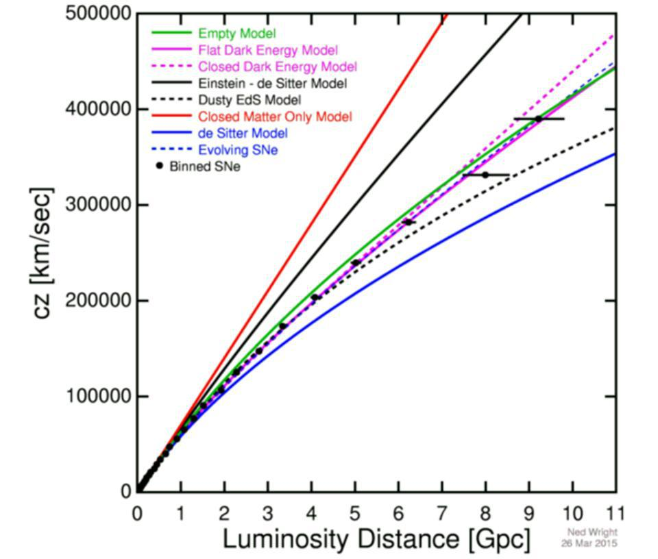 The apparent expansion rate (y-axis) vs. distance (x-axis), supporting dark energy.