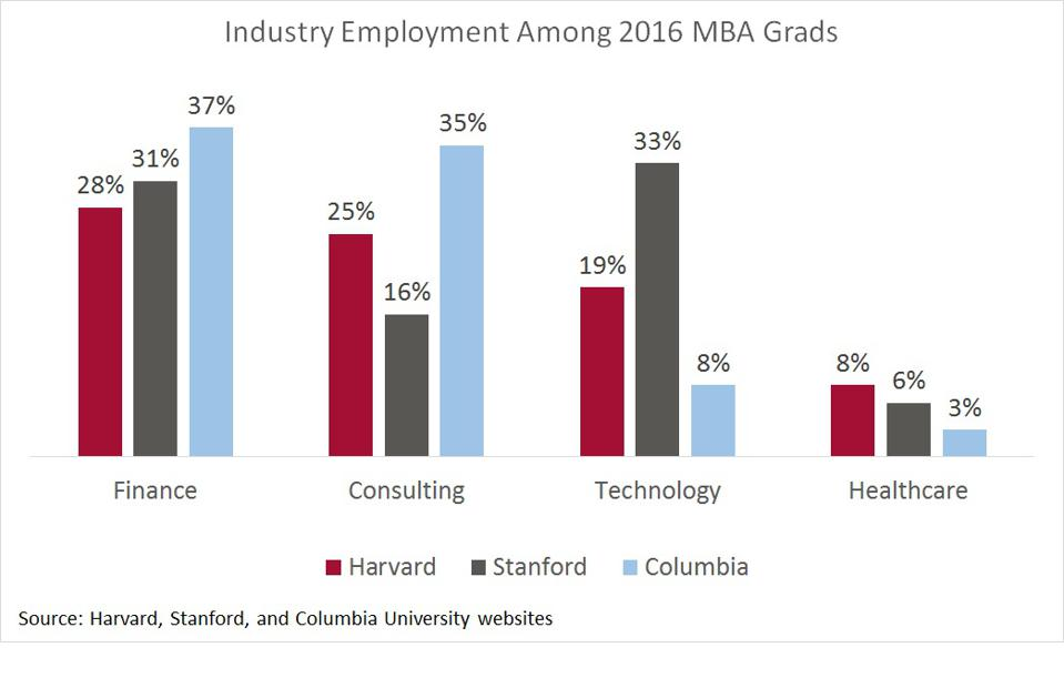 Industry employment of the top-three ranked schools.
