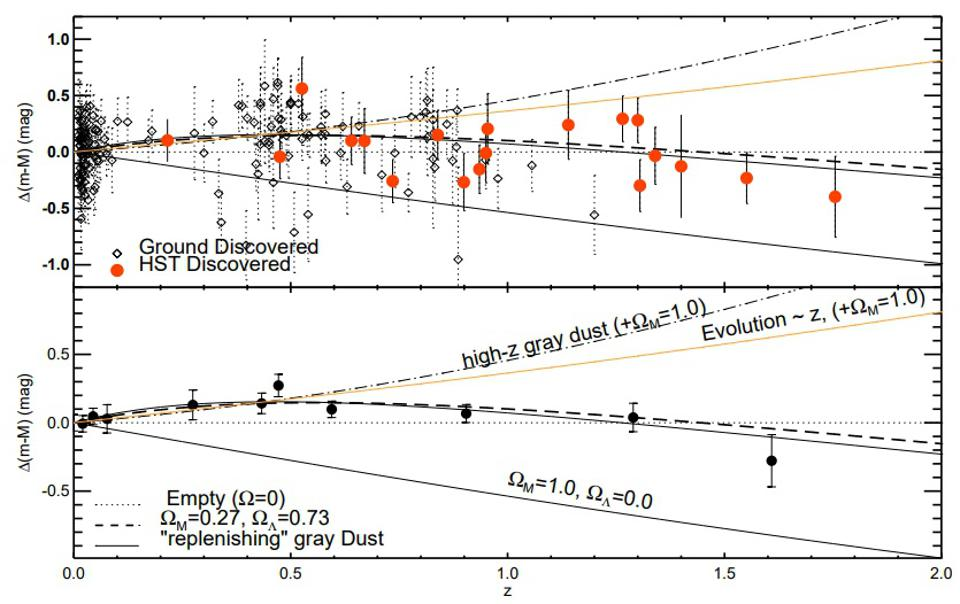 The ability to distinguish dark energy from competing alternatives was a vital step.