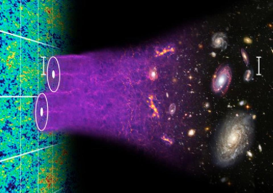 The large-scale structure of the Universe changes over time, as tiny imperfections grow.